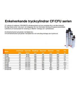 Tryckcylinder 10 ton CF210C